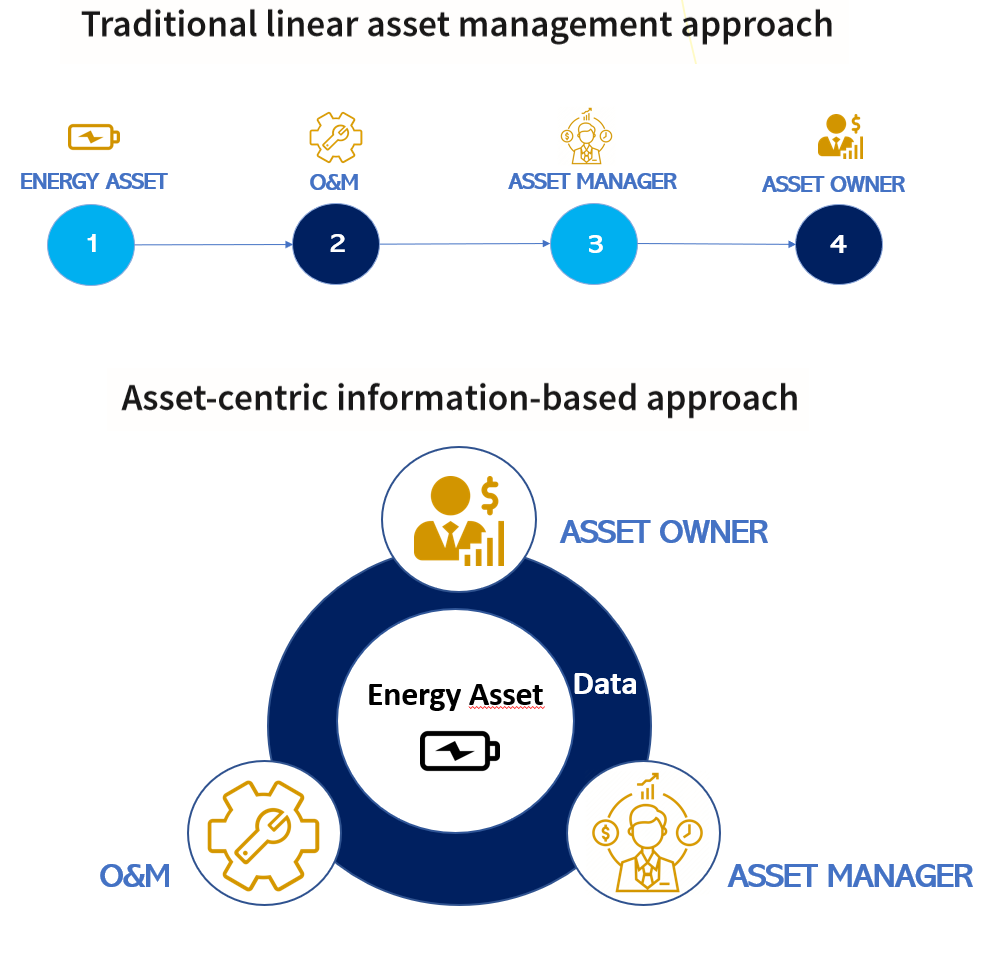 asset-centric, information-based management approach