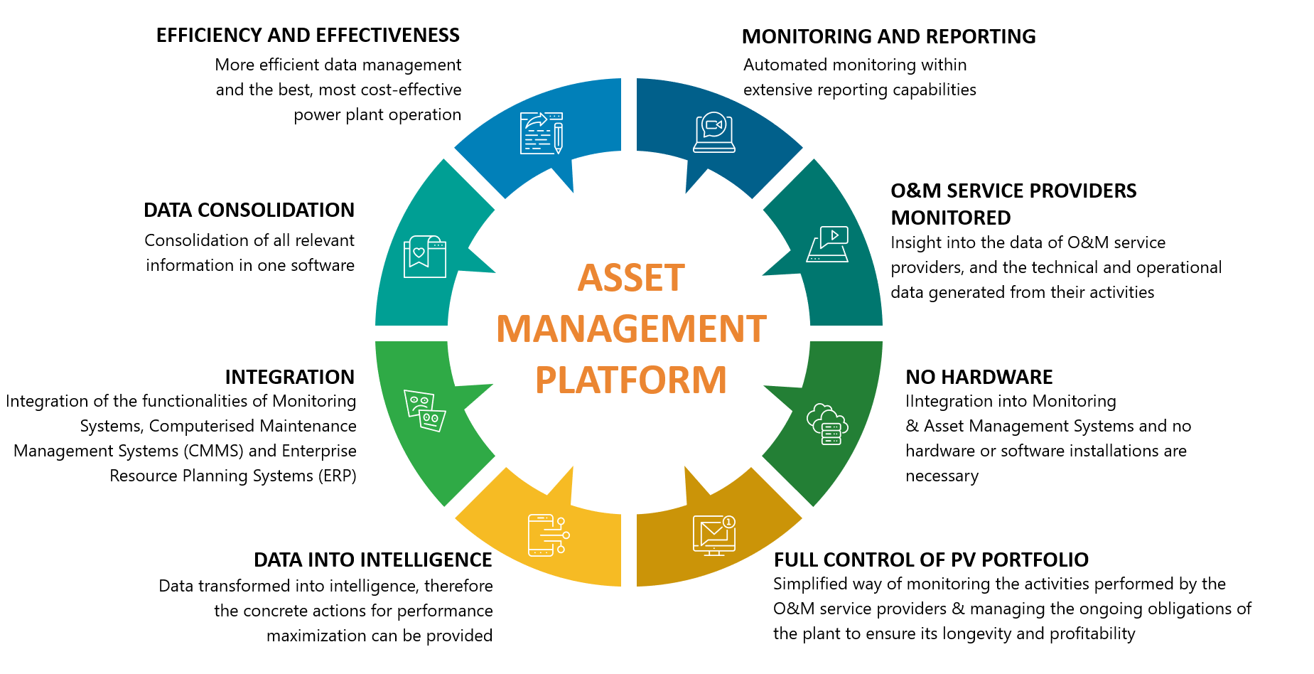Asset Management Platform infographics