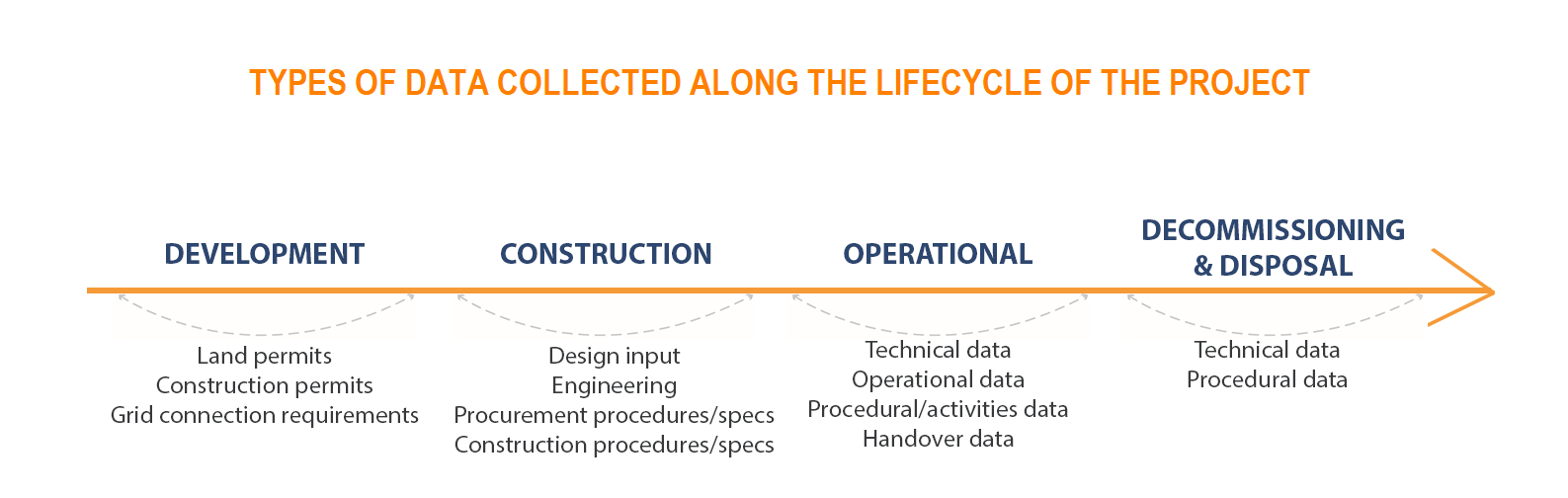 lifecycle data collection