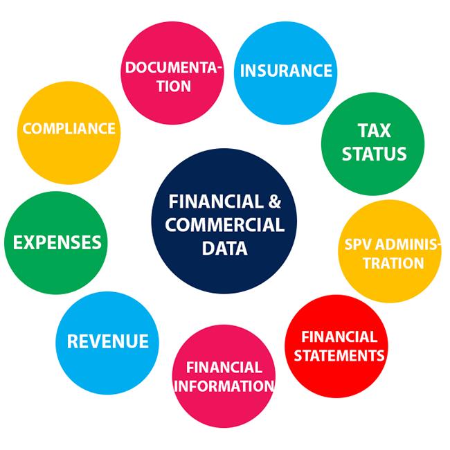 financial data asset management bites 14