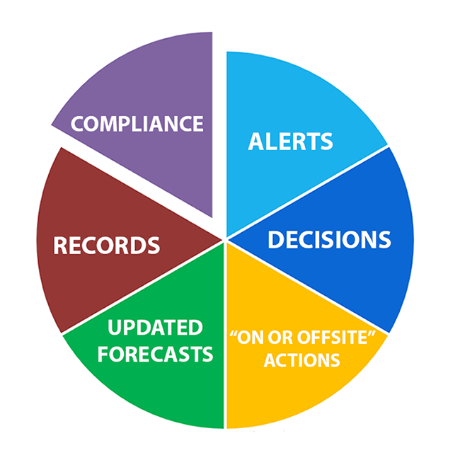 operational data asset management bites
