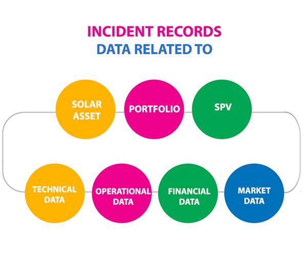 incident records data asset management bites